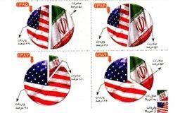 بررسی روابط تجاری ایران و آمریکا در سال 89