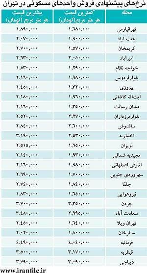 دامنه قیمت مسکن در محلههای تهران/ جدول