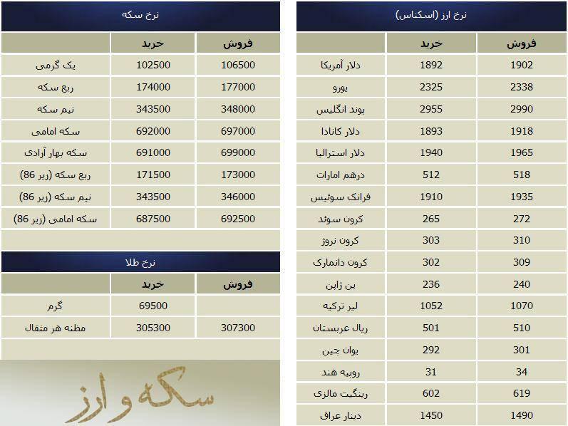 قیمت روز طلا و دلار