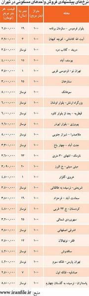 قیمت «100 متری» در نقاط مختلف تهران