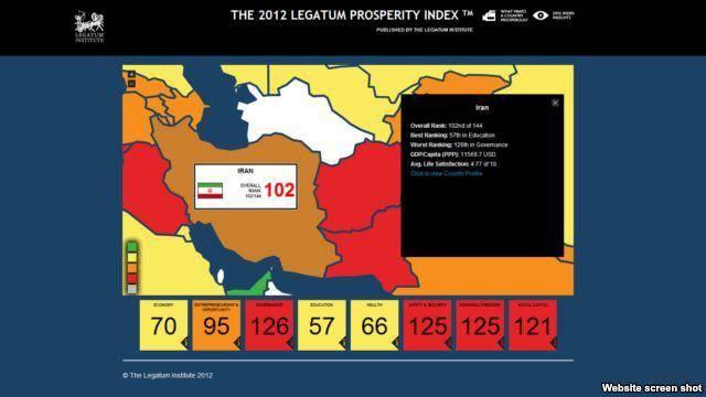 مؤسسه لگاتوم: در میان ۱۴۲ کشور، ایران از نظر شاخص رفاه صد و دوم