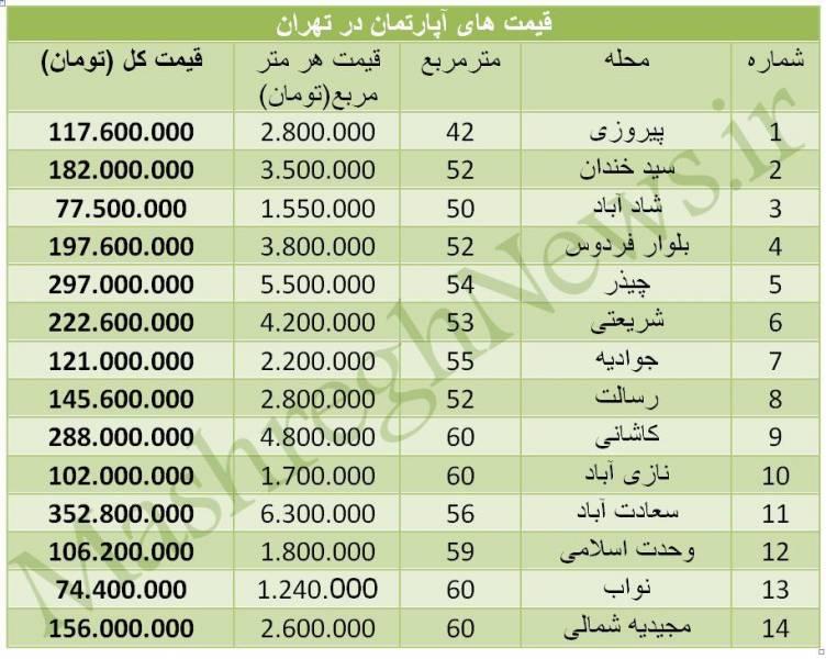 جدول/نرخ پیشنهادی آپارتمان تا 60 متر