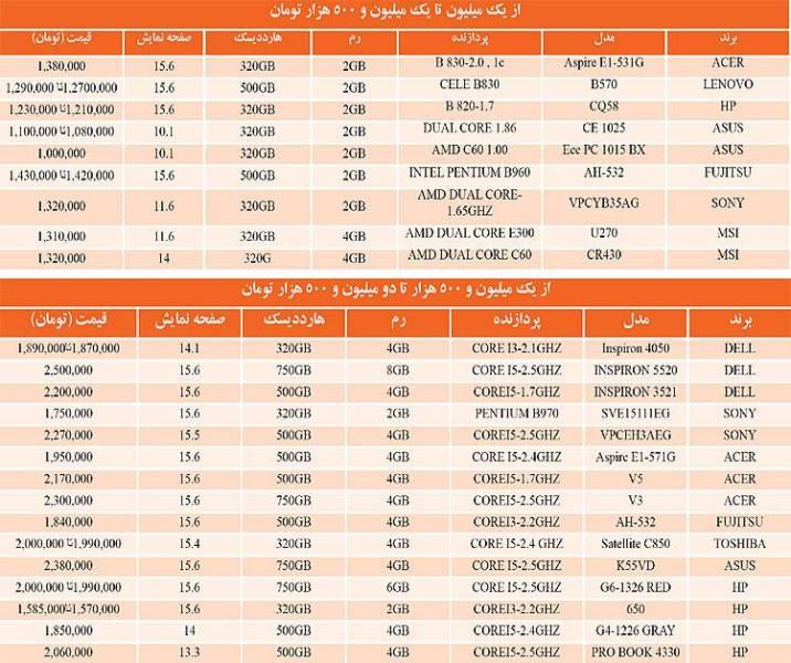 رشد قیمتها در بازار لپتاپ (+جدول)