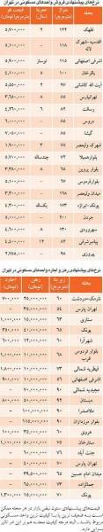 قيمت مسکن و اجاره بها در تهران / جدول