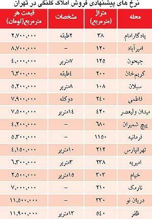 قیمت ملک کلنگی در تهران (+جدول)