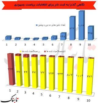 از اول انقلاب تاکنون چه تعداد کاندیدا تأیید صلاحیت شدهاند؟ (+نمودار)