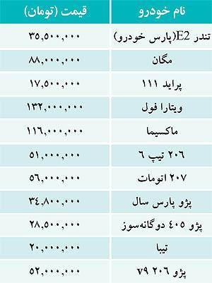 قيمت خودروهاي داخلي در بازار (جدول)