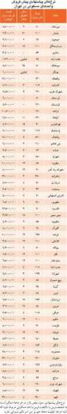 قیمت پیشفروش آپارتمان در مناطق مختلف تهران