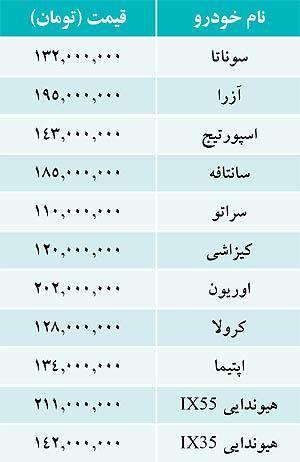 قیمت خودروهای داخلی و وارداتی در بازار (جدول)