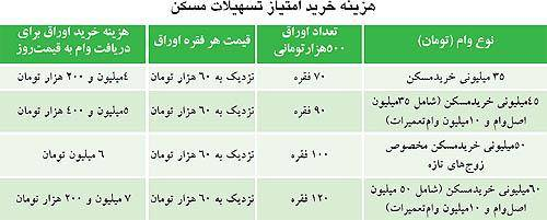 """4 نوع """"وام خرید مسکن"""" از امروز/جدول"""