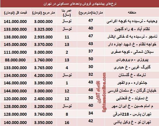 با 150میلیون کجا میتوان خانه خرید؟ (+جدول)