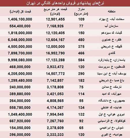 مظنه املاک کلنگی تهران/جدول