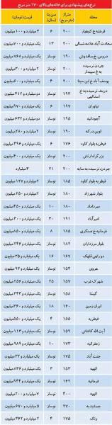 خانههای میلیاردی پایتخت/جدول