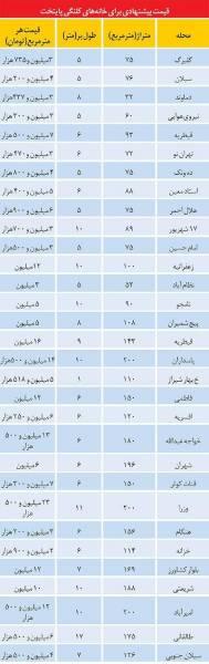 قیمت خانههای کلنگی در پایتخت/جدول