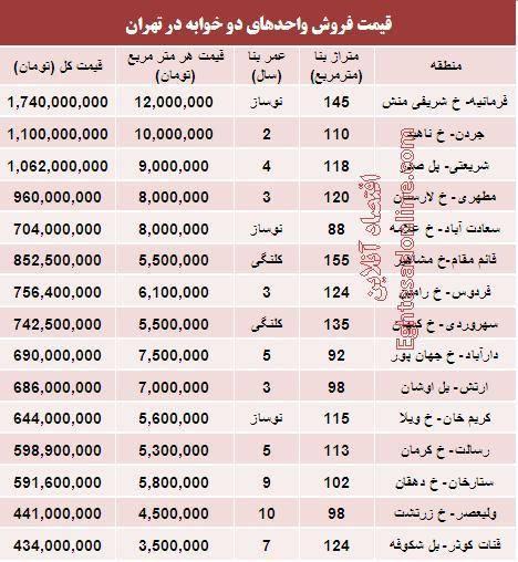 قیمت آپارتمان های 2خوابه تهران/جدول