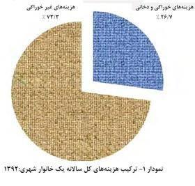 ایرانیها کجا کمتر پول خرج میکنند؟