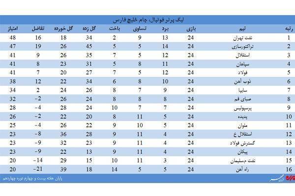 جدول لیگ برتر فوتبال در هفته 24