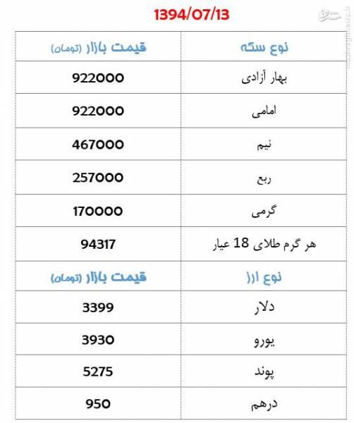 قیمت سکه و دلار در بازار تهران+جدول