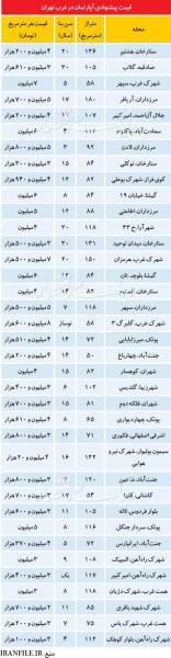 آپارتمانهای زیر قیمت در غرب تهران +جدول